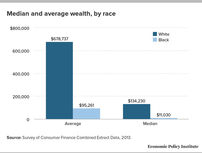 How African-Americans have been shortchanged out of the materials to build wealth