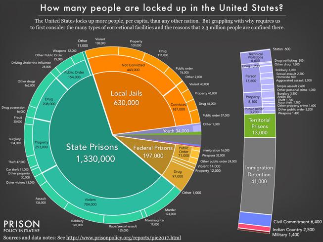 Mass Incarceration: The Whole Pie 2017