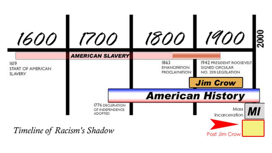 Racism Timeline