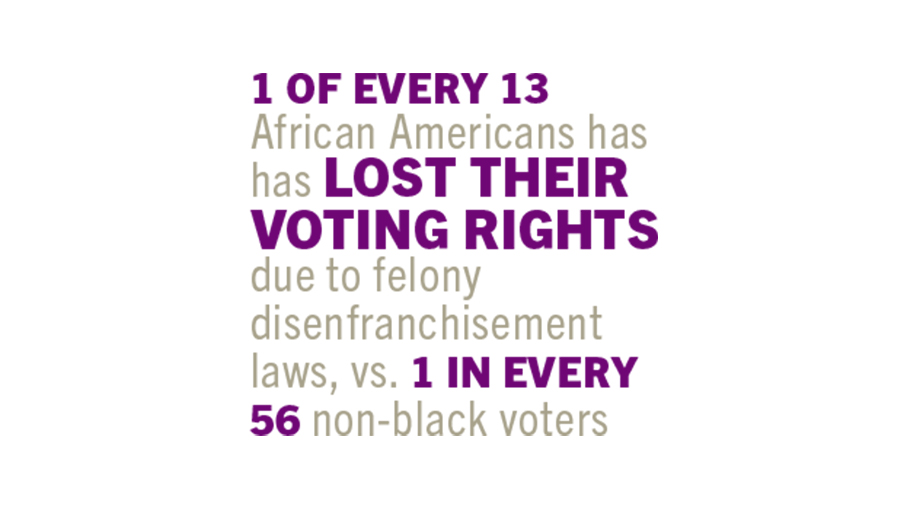 1 of every 13 African Americans has lost their voting rights due to felony disenfranchisement laws, vs. 1 in every 56 non-black voters