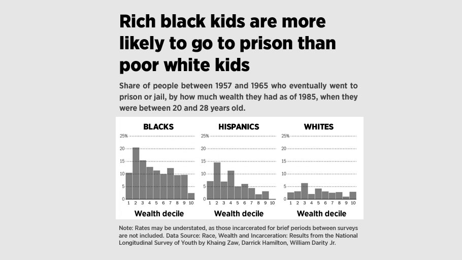 Rich black kids are more likely to go to prison than poor white kids