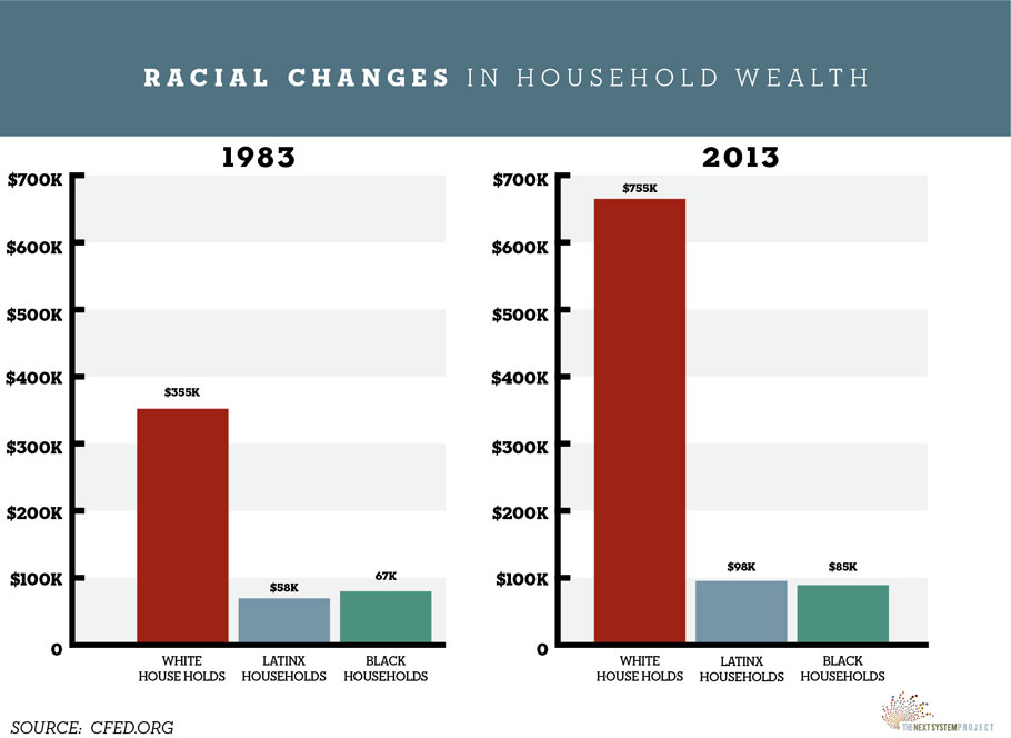 Racial Changes in Household Wealth