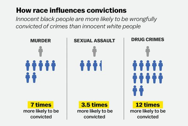How race influences convictions. Source:: National Registry of Exonerations.