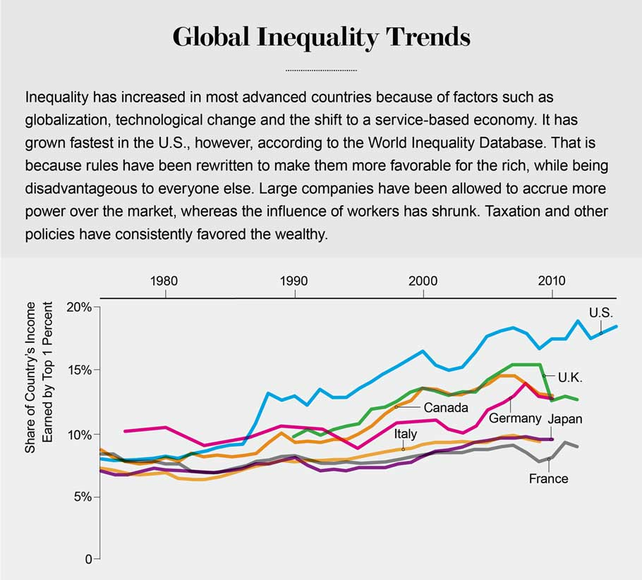 Credit: Jen Christiansen; Sources: Economic Report of the President. January 2017; World Inequality database