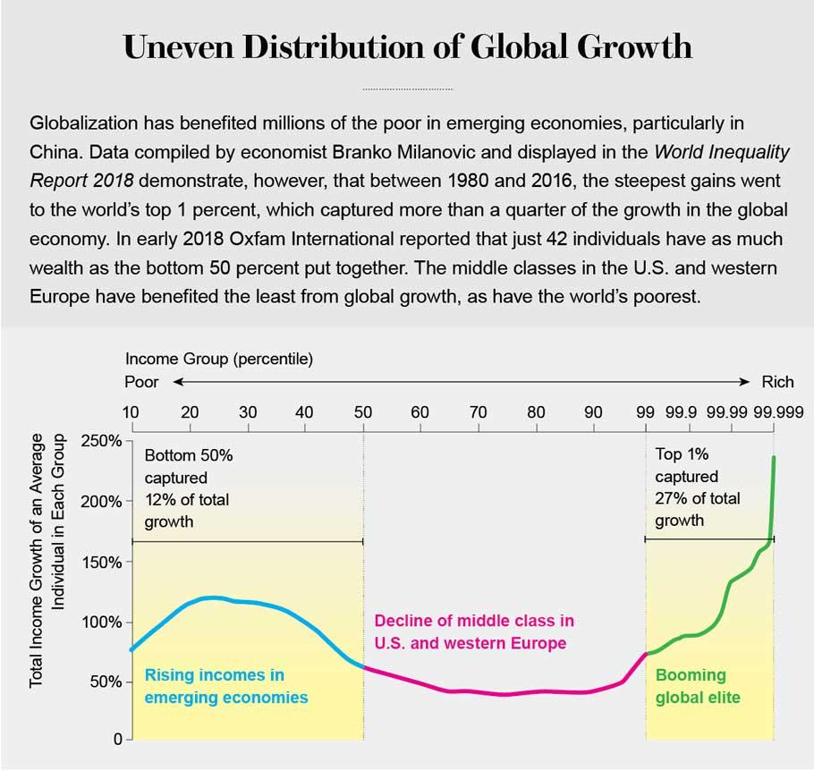 Credit: Jen Christiansen; Sources: World Inequality Report 2018. World Inequality Lab, 2017; Branko Milanovic