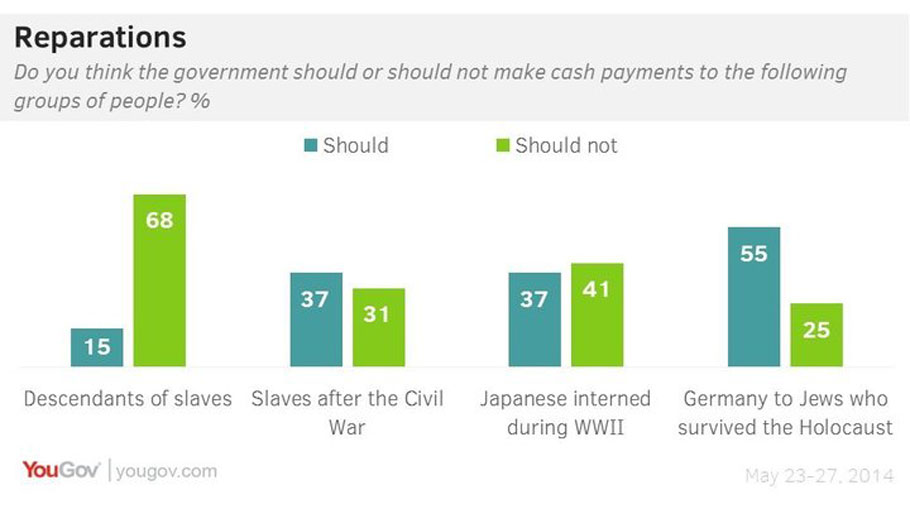 Reparations Survey