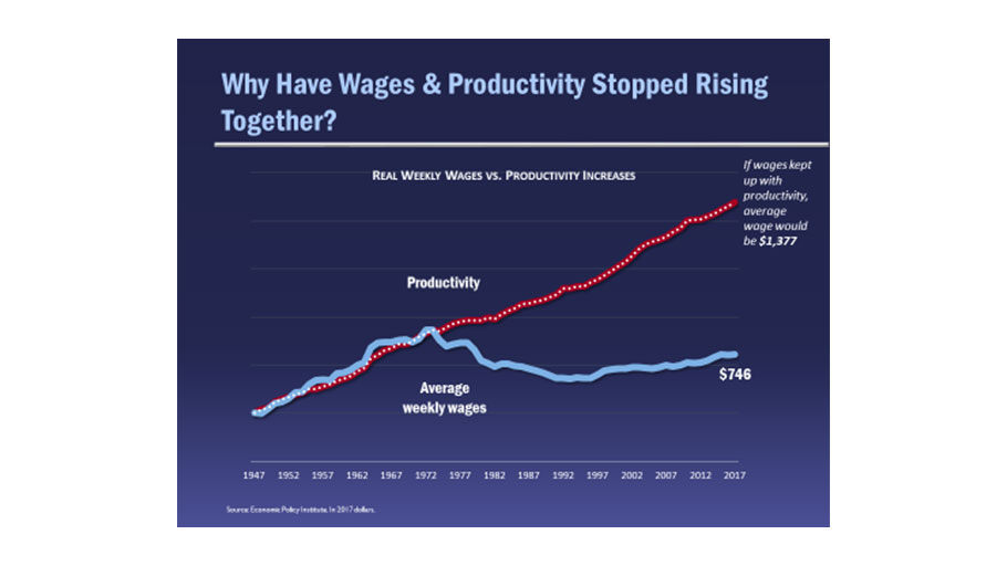 Weekly Wages vs Productivity
