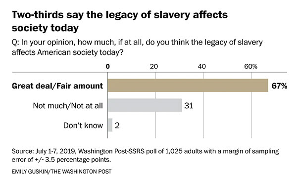 Americans show spotty knowledge about the history of slavery but acknowledge its enduring effects