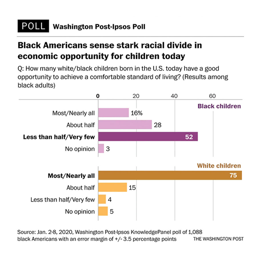 Black Americans are deeply pessimistic about the country under Trump - Poll