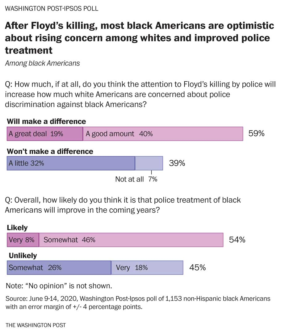 Poll: Black Americans outraged by George Floyd's death, but optimistic about change after nationwide protests