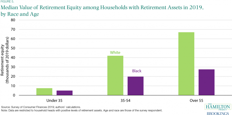 Retirement-equity-households-retirement-assets-2019-910x512