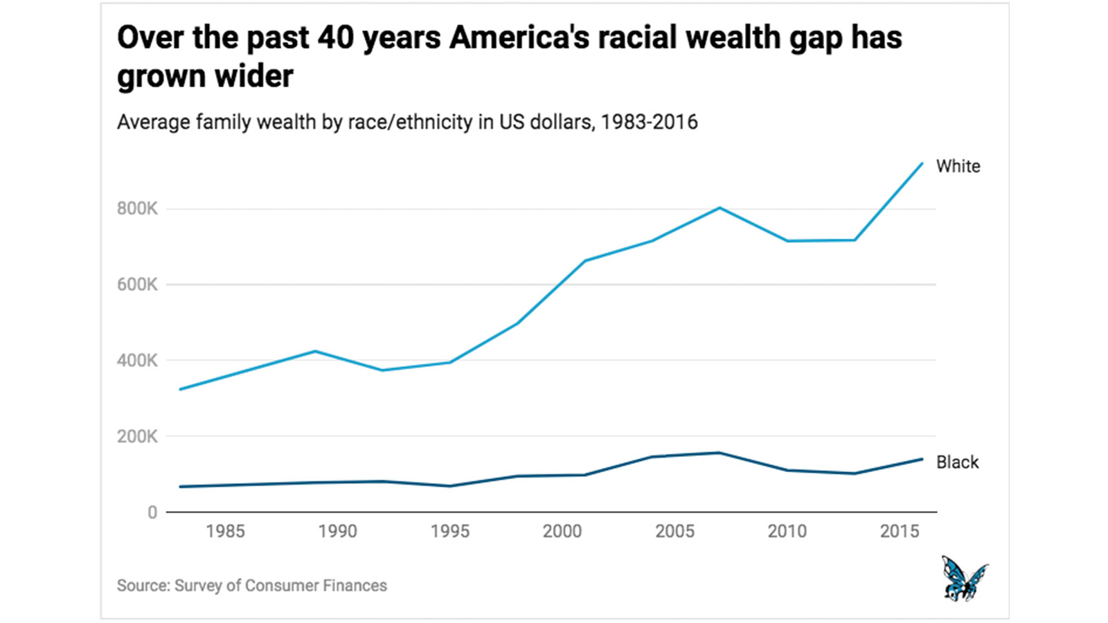 Over the past 40 years America's racial wealth gap has grown wider.