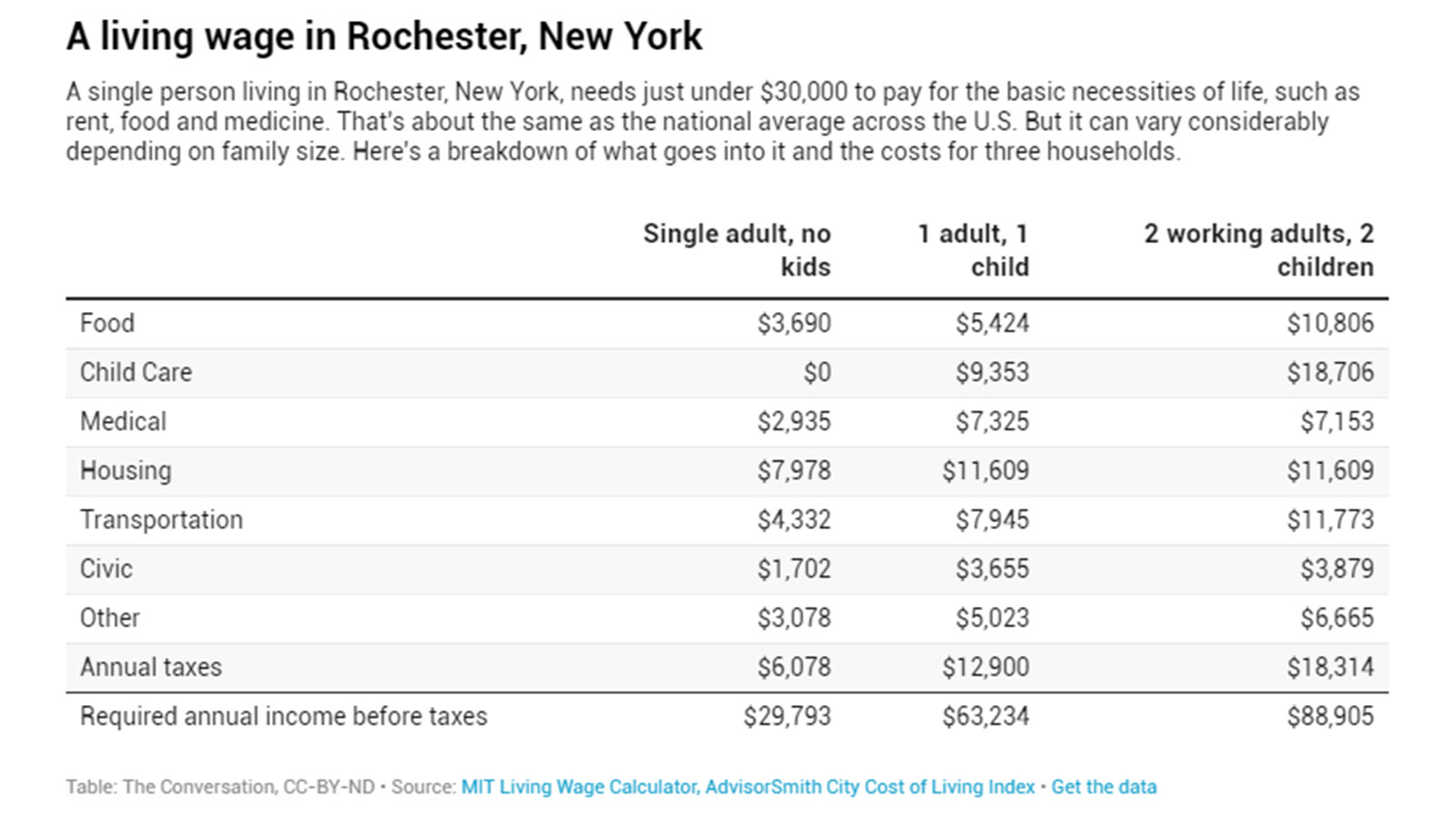 A living wage in Rochester, New York